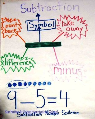 subtraction poster in Sue Butter's Classroom