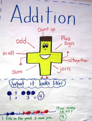 addition photo in Sue Butter's Classroom