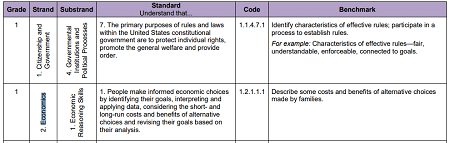 Minnesota-2011-social-studies-standards-grade-one-families-decide-how-to-spend-money